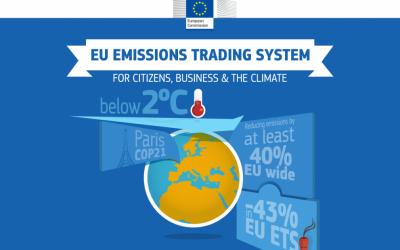 EU ETS – Pubblicazione parametri standard nazionali anno 2020
